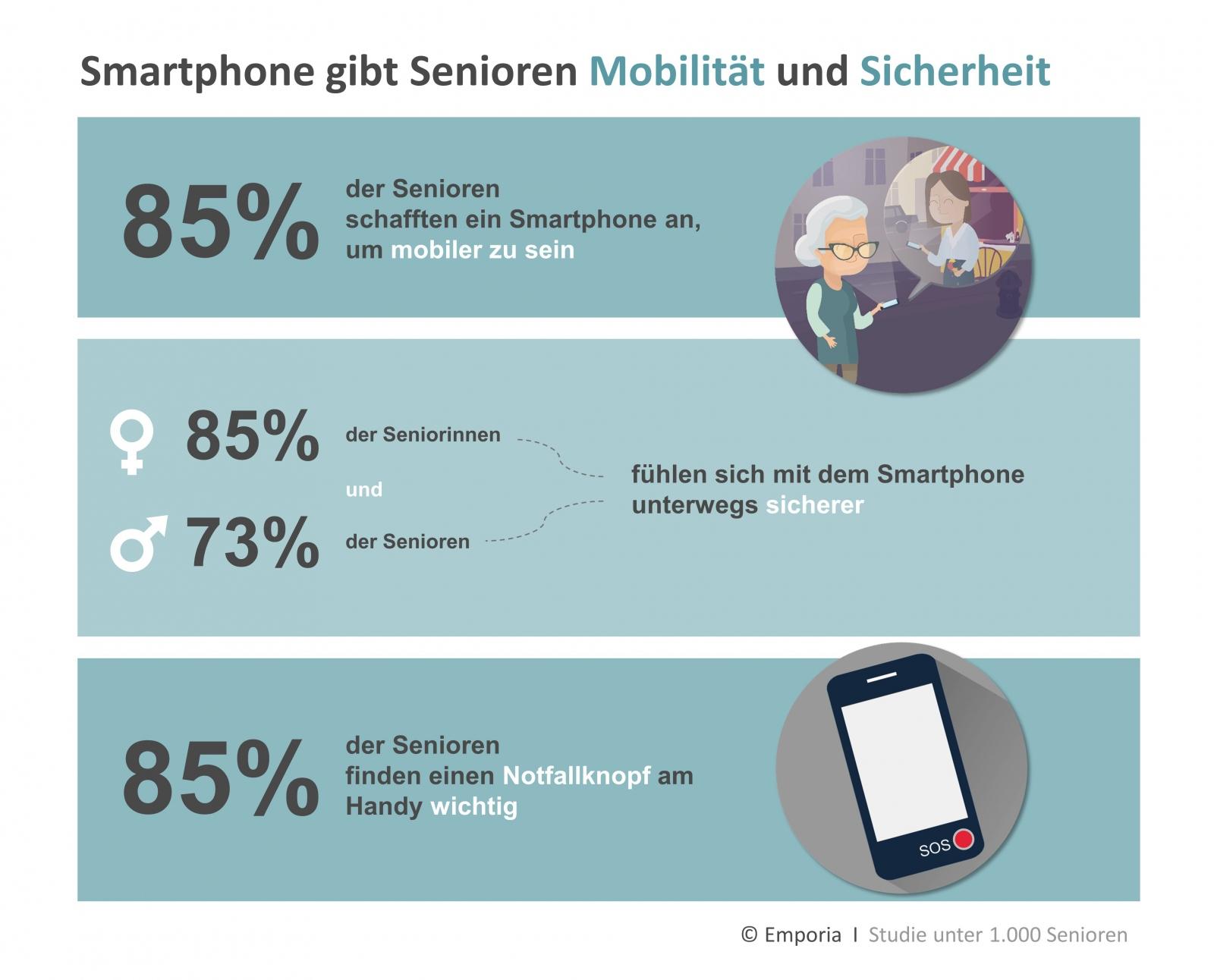 Smartphone gibt Senioren Mobilität und Sicherheit