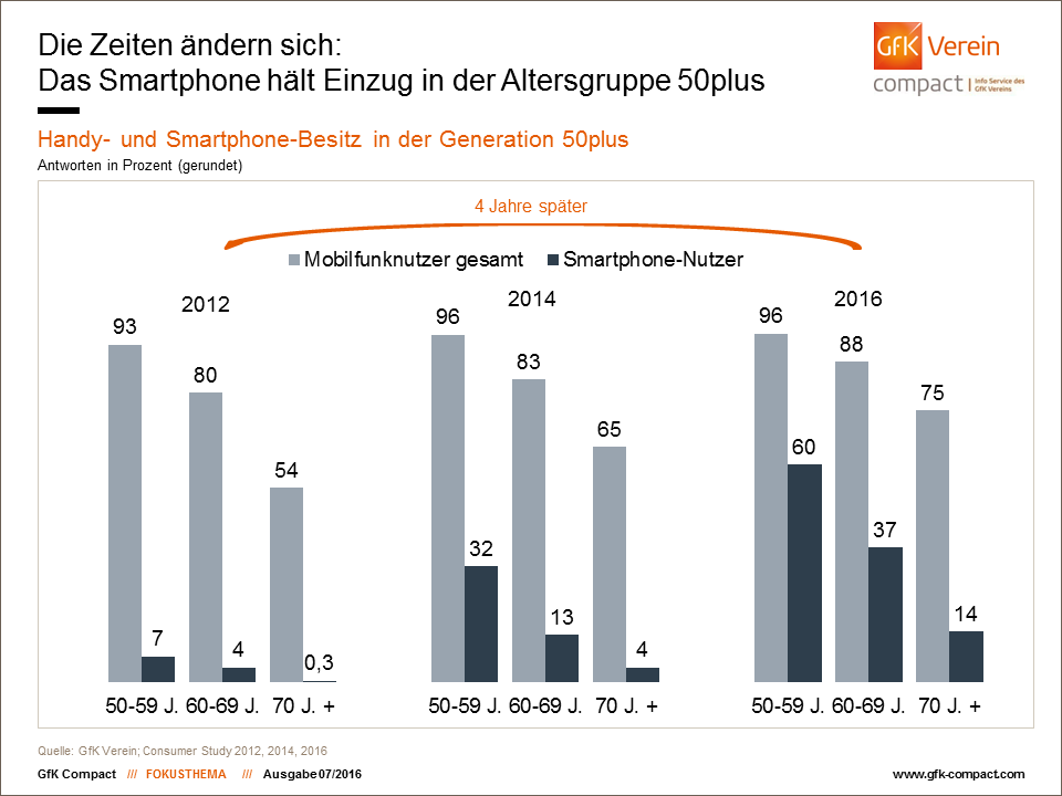Handy - und Smartphone-Besitz in der Generation 50plus